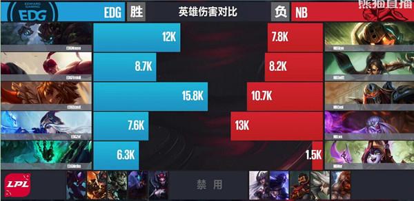 【战报】EDG通过完美运营轻易战胜NB,扳平比分